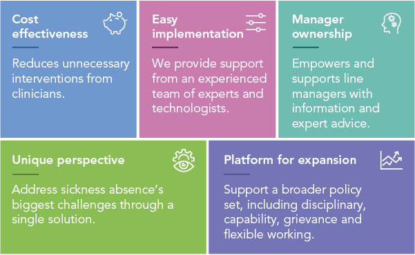 Why choose our Absence Management system? Cost effective, Easy implementation, manager ownership, unique perspective, platform for expansion