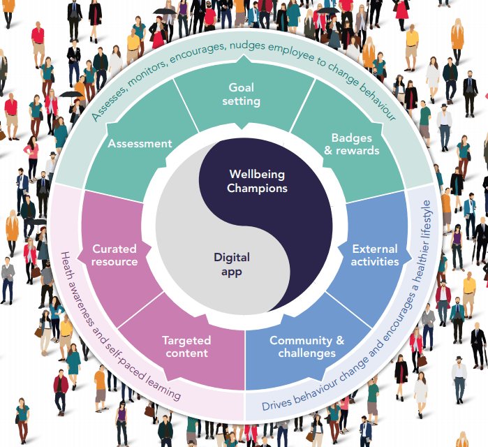 the digital app and wellbeing champions are at the heart of this programme