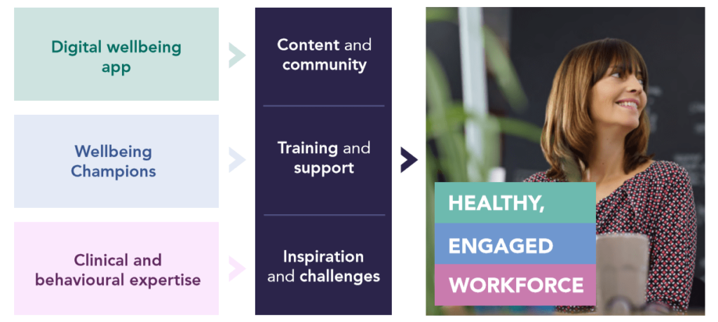Our digital wellbeing app + wellbeing champions + clincial and behavioural expertise equals a healthy engaged workforce