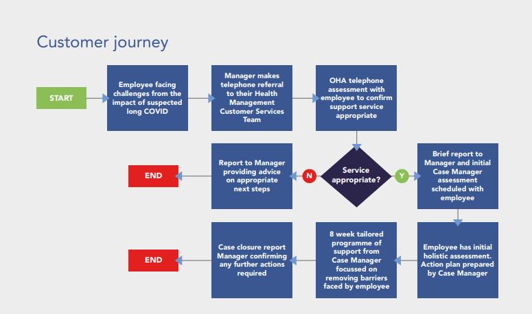 COVID rehabilitation customer journey diagram